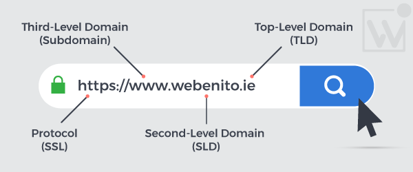 Irish Domain - Domain Levels Details