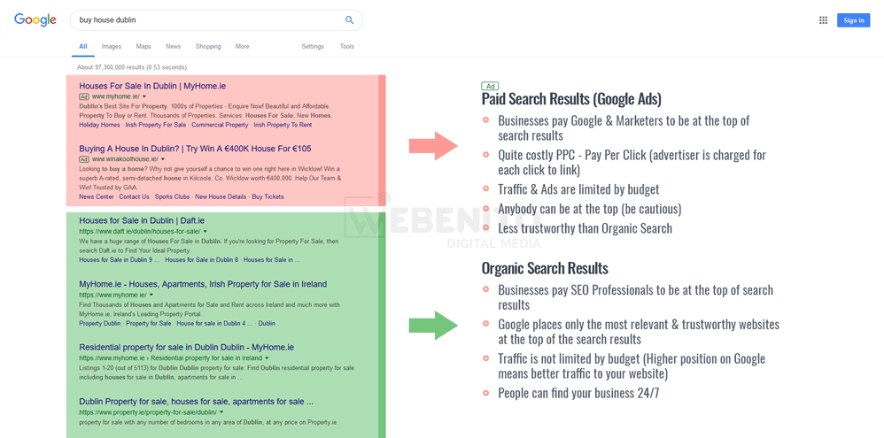 SEO (Organic Search Results) vs Digital Marketing (Paid Search Results)